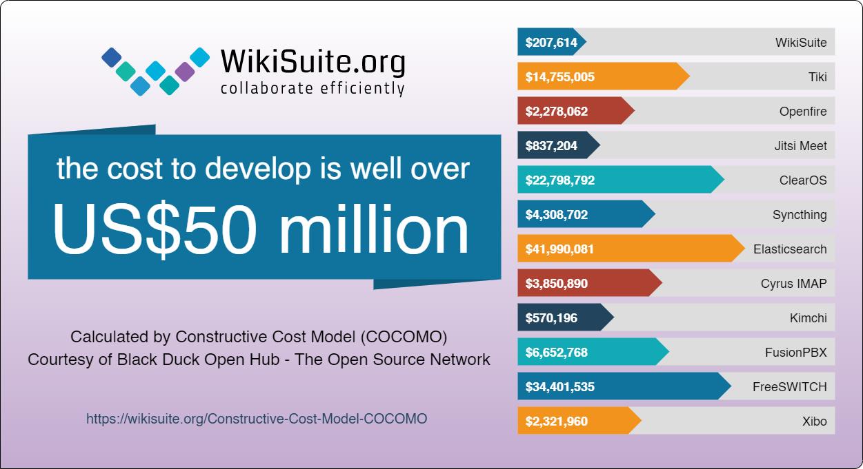 WikiSuite   Constructive Cost Model COCOMO