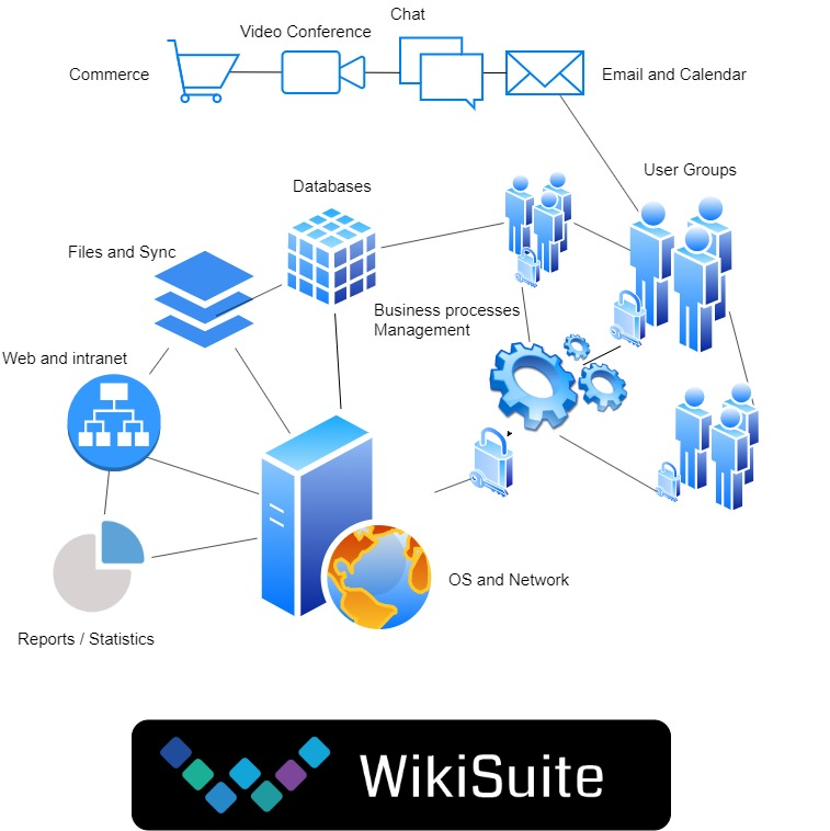 Wikisuite System English
